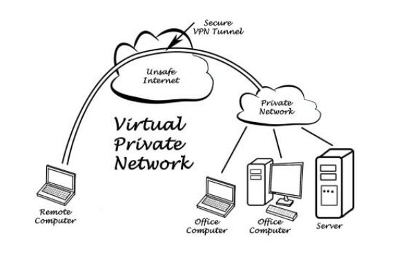 VPN připojení